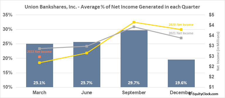 Union Bankshares, Inc. (NASD:UNB) Net Income Seasonality