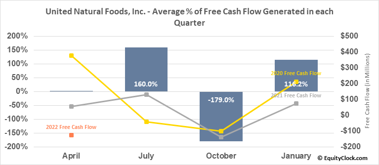United Natural Foods, Inc. (NASD:UNFI) Free Cash Flow Seasonality