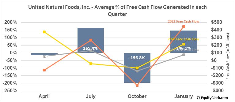 United Natural Foods, Inc. (NYSE:UNFI) Free Cash Flow Seasonality