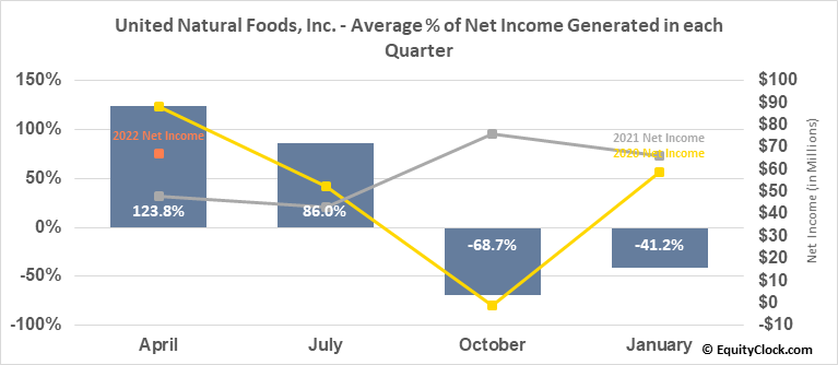 United Natural Foods, Inc. (NYSE:UNFI) Net Income Seasonality