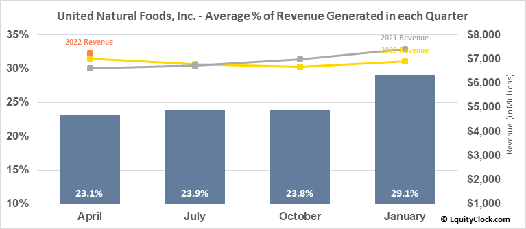United Natural Foods, Inc. (NASD:UNFI) Revenue Seasonality