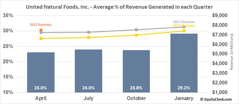 United Natural Foods, Inc. (NYSE:UNFI) Revenue Seasonality