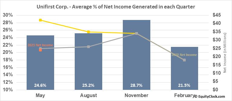 Unifirst Corp. (NYSE:UNF) Net Income Seasonality
