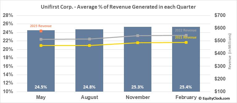 Unifirst Corp. (NYSE:UNF) Revenue Seasonality