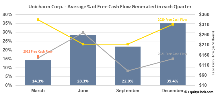 Unicharm Corp. (OTCMKT:UNICY) Free Cash Flow Seasonality