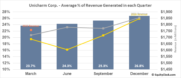 Unicharm Corp. (OTCMKT:UNICY) Revenue Seasonality
