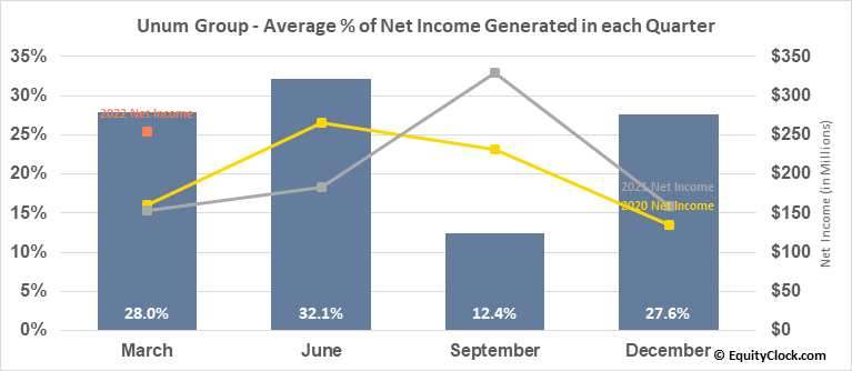 Unum Group (NYSE:UNM) Net Income Seasonality