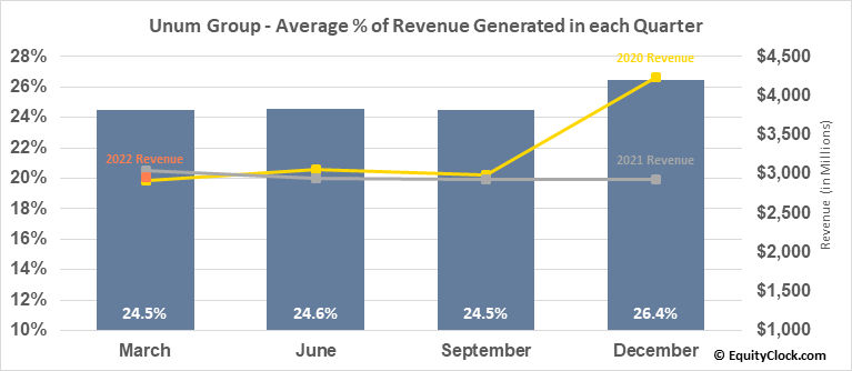 Unum Group (NYSE:UNM) Revenue Seasonality