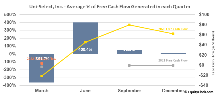 Uni-Select, Inc. (TSE:UNS.TO) Free Cash Flow Seasonality