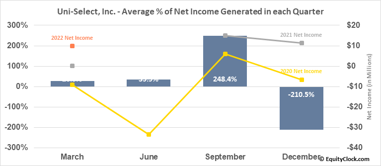 Uni-Select, Inc. (TSE:UNS.TO) Net Income Seasonality