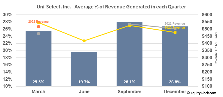 Uni-Select, Inc. (TSE:UNS.TO) Revenue Seasonality