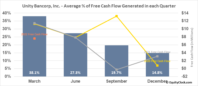 Unity Bancorp, Inc. (NASD:UNTY) Free Cash Flow Seasonality