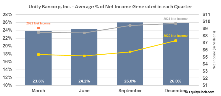Unity Bancorp, Inc. (NASD:UNTY) Net Income Seasonality