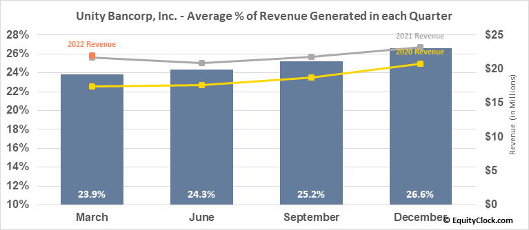 Unity Bancorp, Inc. (NASD:UNTY) Revenue Seasonality