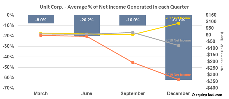 Unit Corp. (NYSE:UNT) Net Income Seasonality