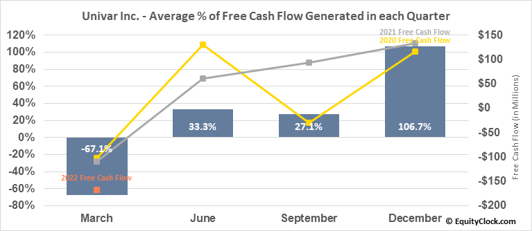 Univar Inc. (NYSE:UNVR) Free Cash Flow Seasonality