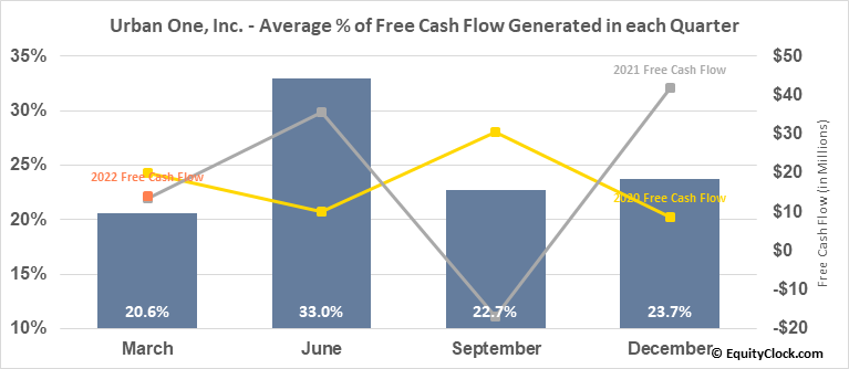 Urban One, Inc. (NASD:UONEK) Free Cash Flow Seasonality