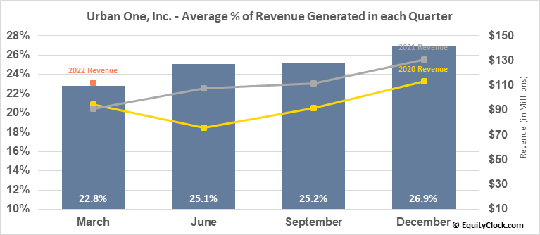 Urban One, Inc. (NASD:UONEK) Revenue Seasonality