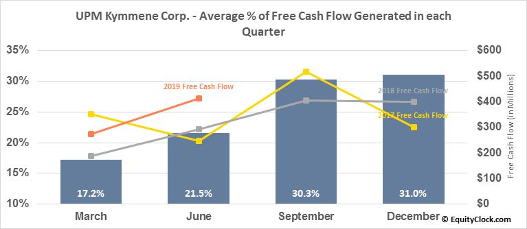 UPM Kymmene Corp. (OTCMKT:UPMKY) Free Cash Flow Seasonality