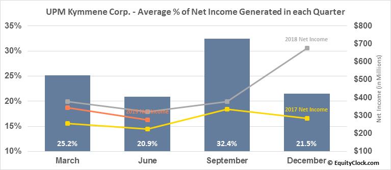 UPM Kymmene Corp. (OTCMKT:UPMKY) Net Income Seasonality