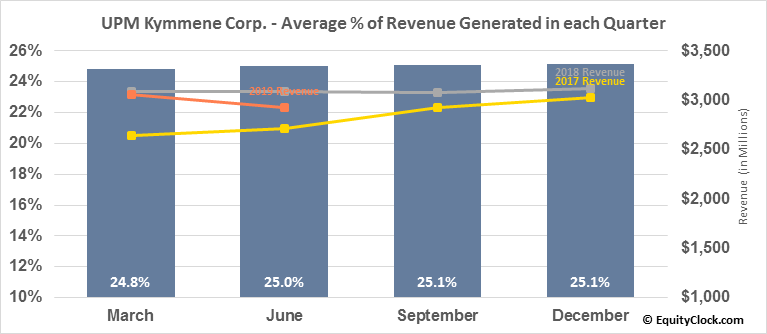 UPM Kymmene Corp. (OTCMKT:UPMKY) Revenue Seasonality