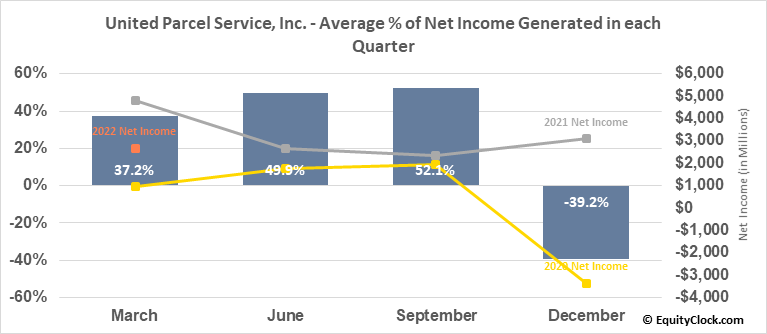 United Parcel Service, Inc. (NYSE:UPS) Net Income Seasonality