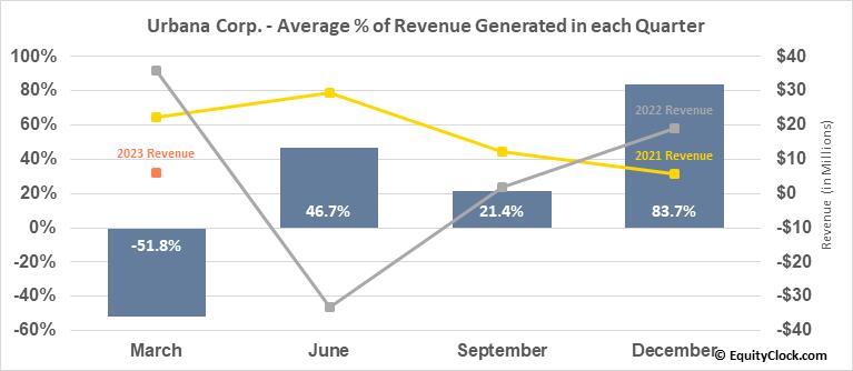 Urbana Corp. (TSE:URB/A.TO) Revenue Seasonality
