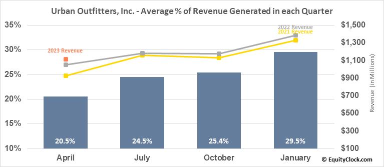 Urban Outfitters, Inc. (NASD:URBN) Revenue Seasonality
