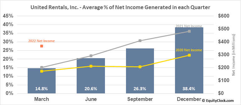 United Rentals, Inc. (NYSE:URI) Net Income Seasonality