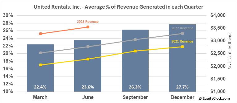 United Rentals, Inc. (NYSE:URI) Revenue Seasonality
