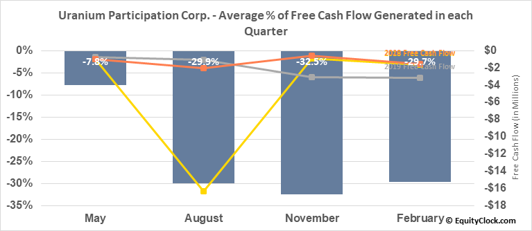 Uranium Participation Corp. (OTCMKT:URPTF) Free Cash Flow Seasonality