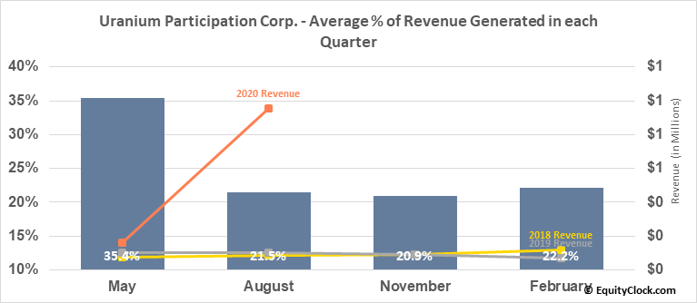 Uranium Participation Corp. (OTCMKT:URPTF) Revenue Seasonality