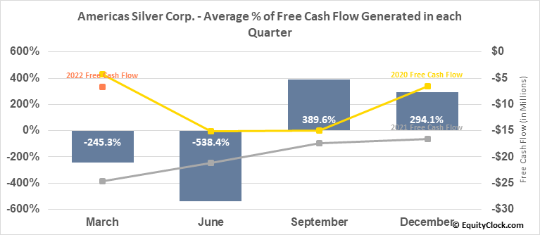 Americas Silver Corp. (TSE:USA.TO) Free Cash Flow Seasonality