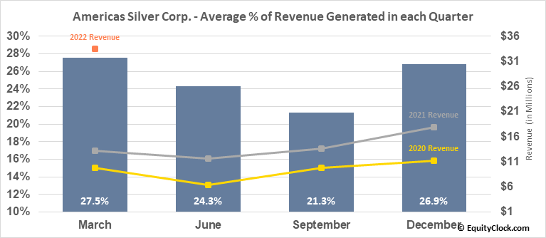 Americas Silver Corp. (TSE:USA.TO) Revenue Seasonality