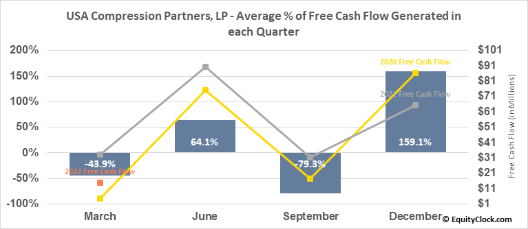 USA Compression Partners, LP (NYSE:USAC) Free Cash Flow Seasonality