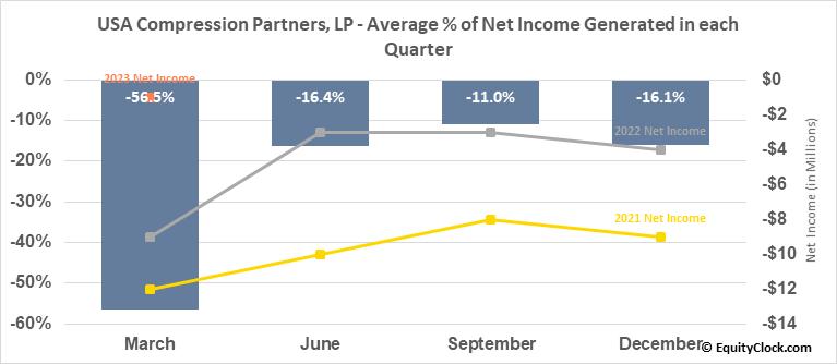 USA Compression Partners, LP (NYSE:USAC) Net Income Seasonality
