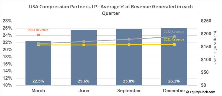 USA Compression Partners, LP (NYSE:USAC) Revenue Seasonality
