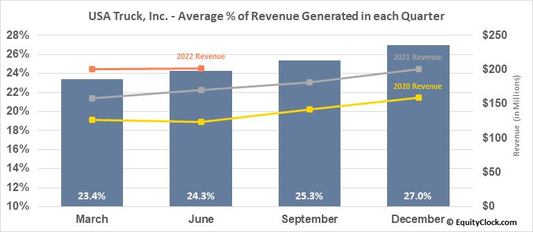 USA Truck, Inc. (NASD:USAK) Revenue Seasonality