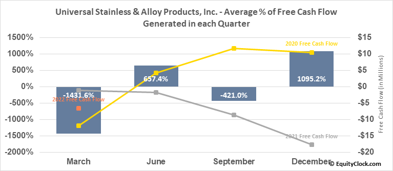 Universal Stainless & Alloy Products, Inc. (NASD:USAP) Free Cash Flow Seasonality