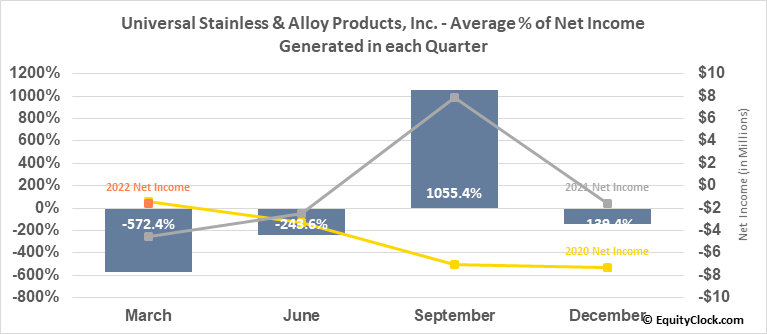 Universal Stainless & Alloy Products, Inc. (NASD:USAP) Net Income Seasonality