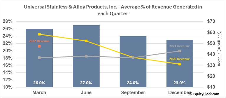 Universal Stainless & Alloy Products, Inc. (NASD:USAP) Revenue Seasonality