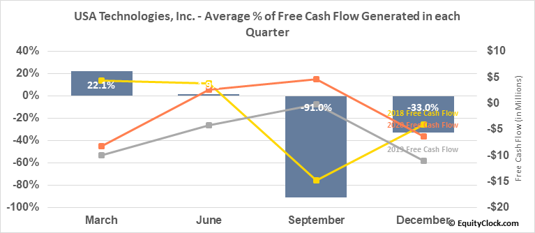USA Technologies, Inc. (NASD:USAT) Free Cash Flow Seasonality