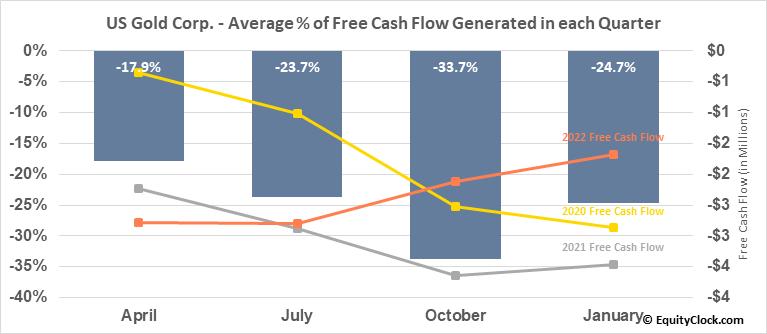 US Gold Corp. (NASD:USAU) Free Cash Flow Seasonality