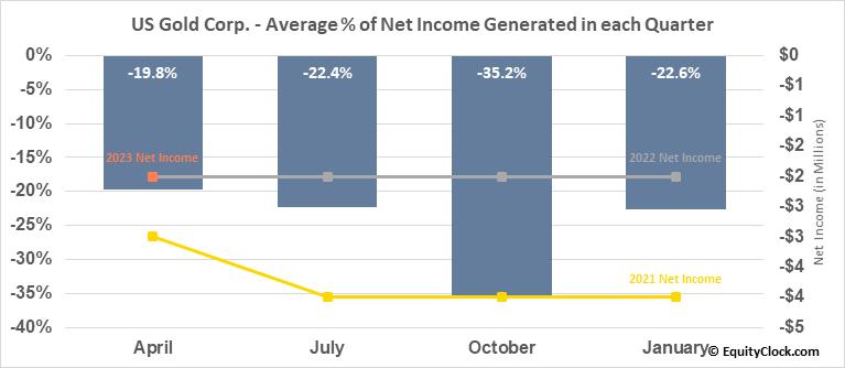 US Gold Corp. (NASD:USAU) Net Income Seasonality