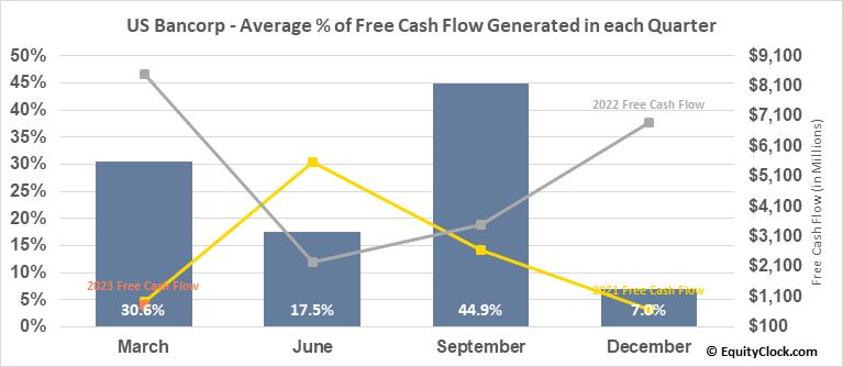 US Bancorp (NYSE:USB) Free Cash Flow Seasonality