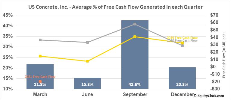 US Concrete, Inc. (NASD:USCR) Free Cash Flow Seasonality