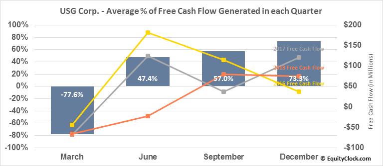 USG Corp. (NYSE:USG) Free Cash Flow Seasonality