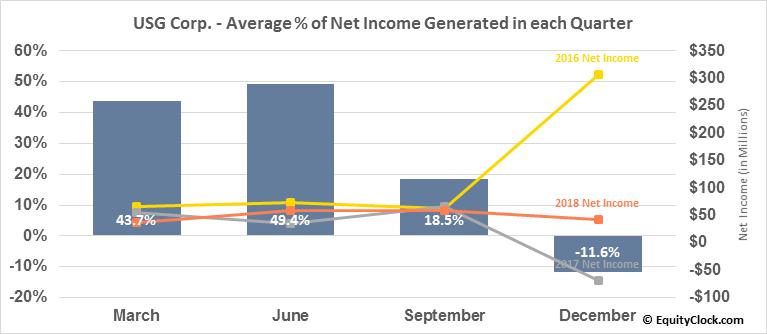 USG Corp. (NYSE:USG) Net Income Seasonality