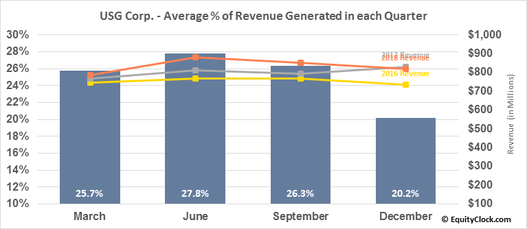 USG Corp. (NYSE:USG) Revenue Seasonality