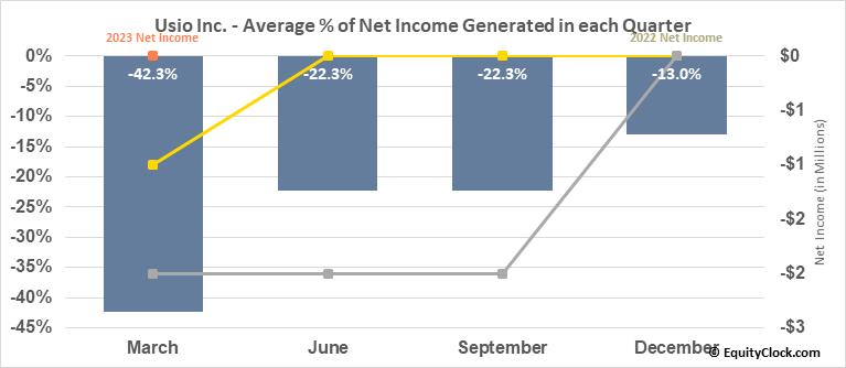 Usio Inc. (NASD:USIO) Net Income Seasonality